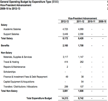 Advancement Budget 2009 to 2013