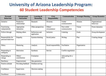 PLLI Arizona Chart